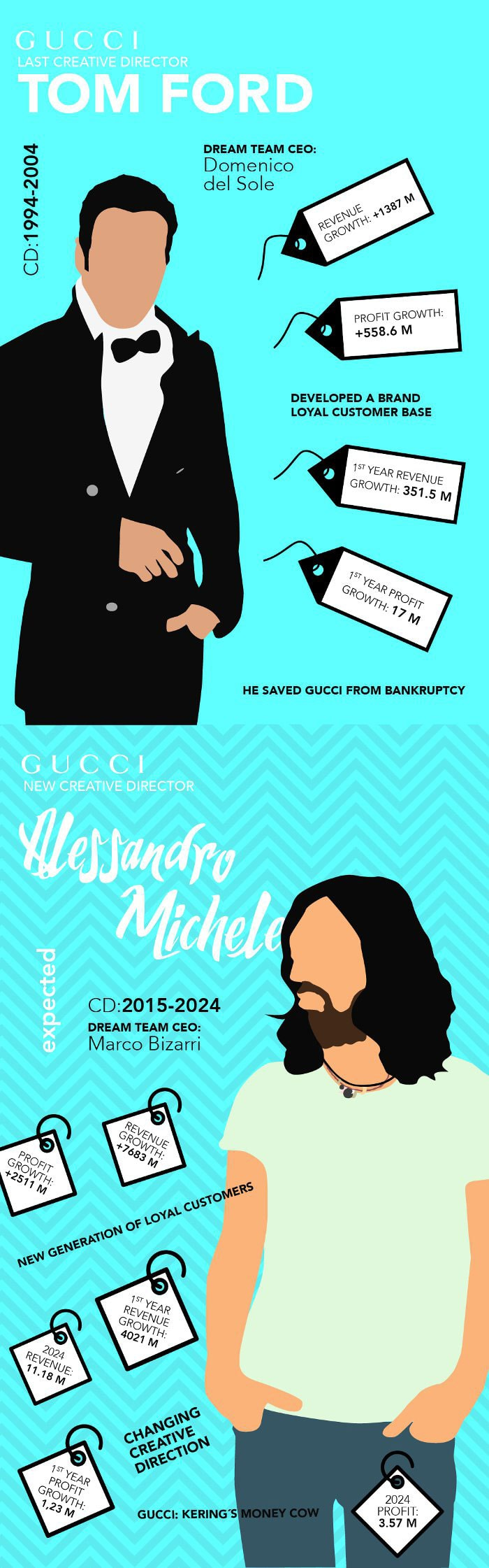 Geek-Chic Vs Sex Bomb: Las diferencias entre Alessandro Michele & Tom Ford de Gucci
